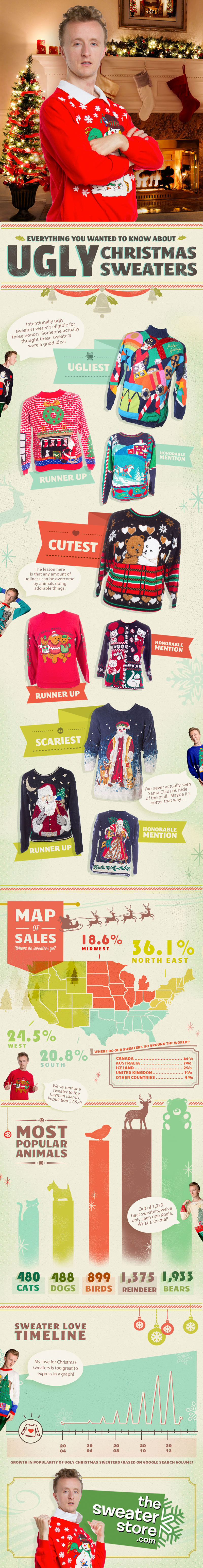ugly-christmas-sweater-infographic